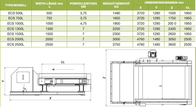 ECS dimensions